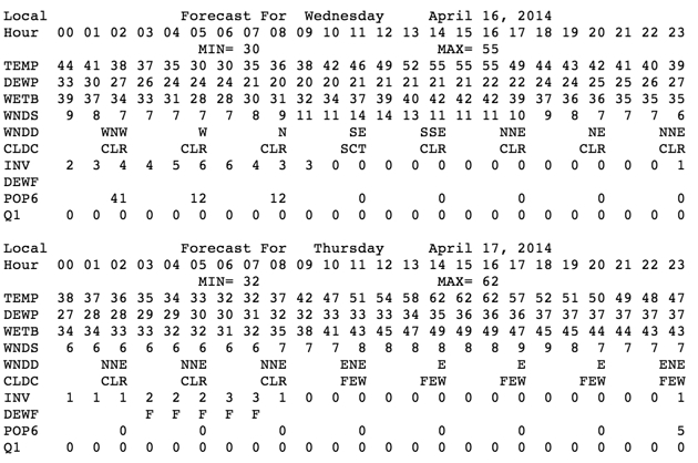 Forecast data for Ashland