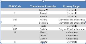 table 1 FRAC Code details