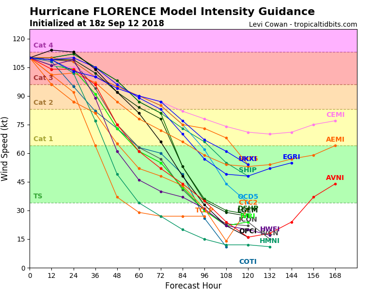 Predicted windspeed with Hurricane Florence